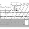 Use of the languages of the standard IEC 61131-3 (IEC61131-3) in the design of modern microprocessor systems for railway automation and telemechanics